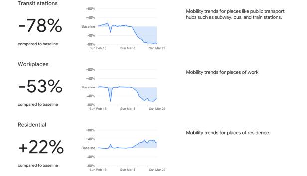 PT_Mobility_Report-Google1